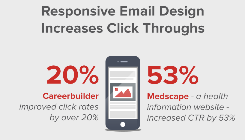 Top 5 Reasons to Adopt Responsive Email Design in 2014