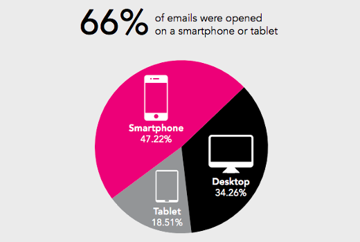 10 Mind Blowing Email Marketing Statistics from 2014