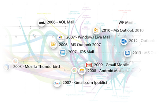 Evolution of Email Clients