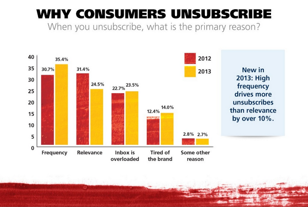 Do You Know Why Do Your Readers Unsubscribe? Ask Them!
