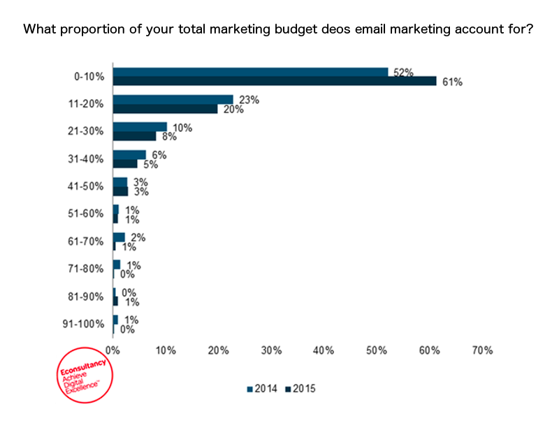 Email Marketing Budgets Shrink!?