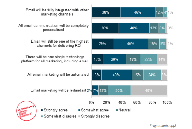 How Will Email Marketing Look Like in 2020?