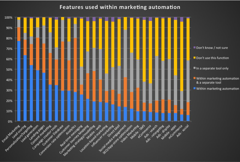 Marketing Automation Kills Email Marketing!?