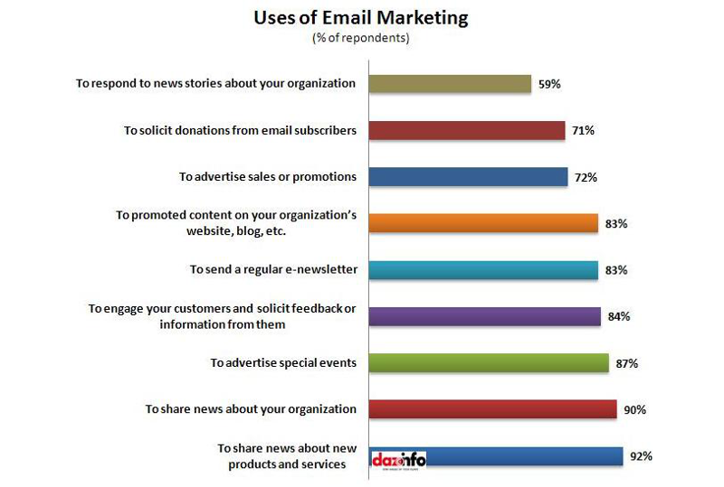 6-Types-of-Marketing-Emails-You-Should-Be-Sending-2