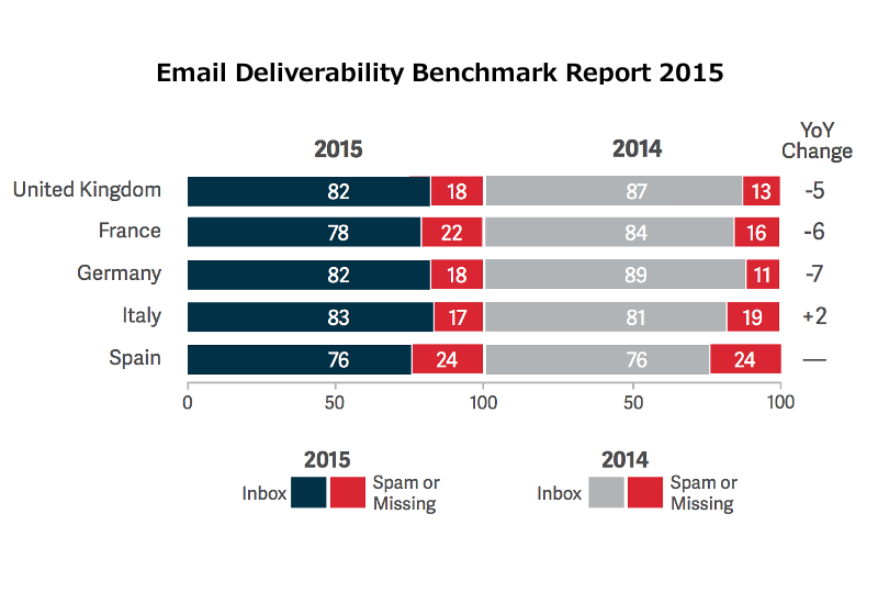 Email Deliverability 2015 Benchmark Report-02