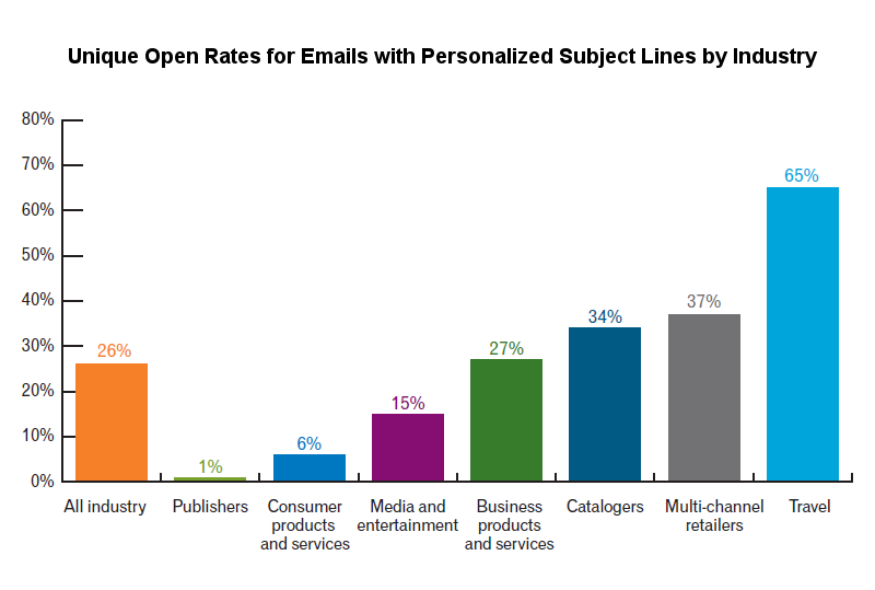 Unique Open Rates for Emails with Personalized Subject Lines by Industry