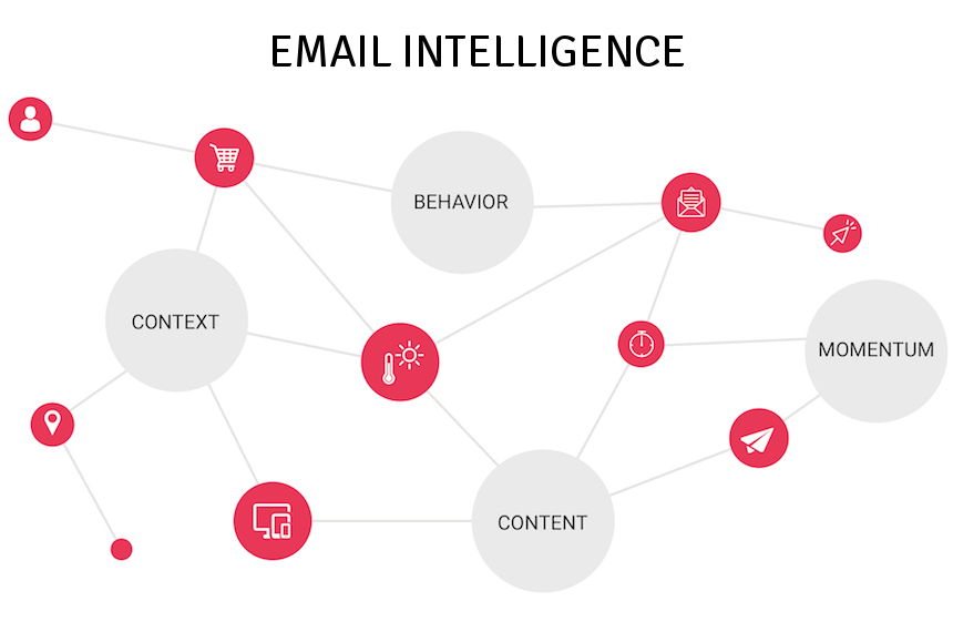 Why Email Intelligence is the Future of Email Marketing