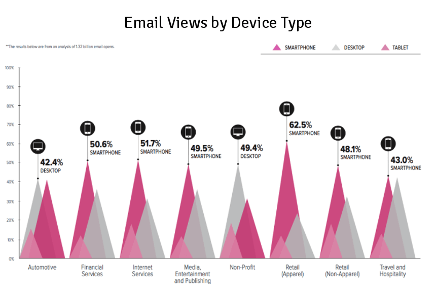 Email views by device type