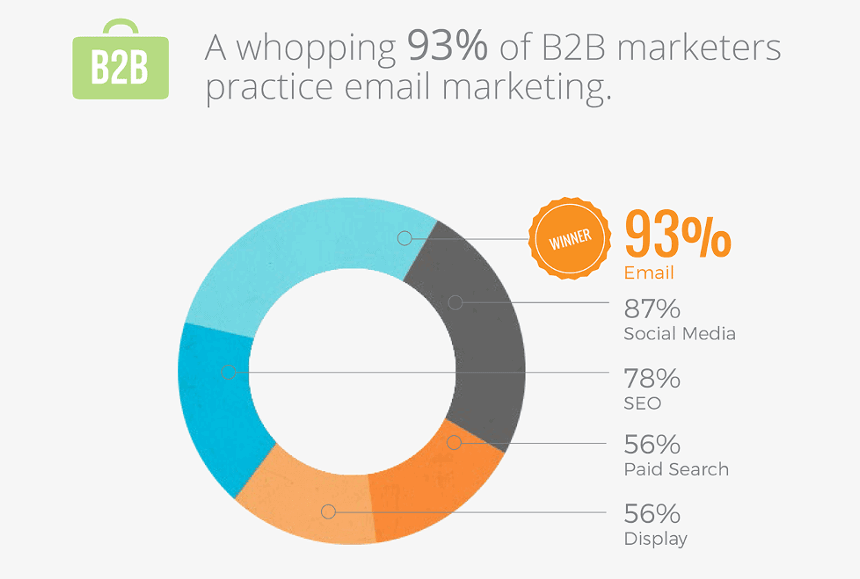 Fresh Stats to Help You Become the King of Email Marketing!