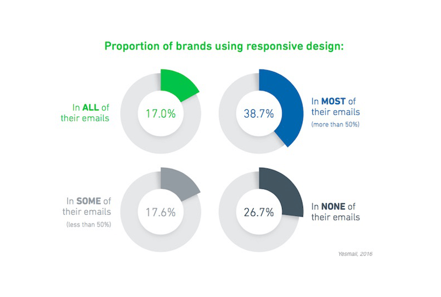 Responsive email design usage