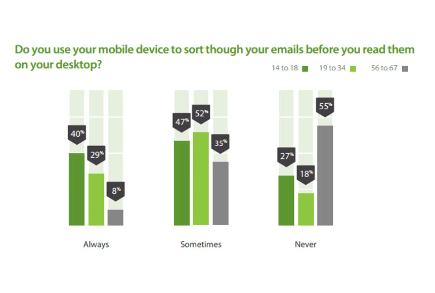 The Most Important Mobile Email Statistics of 2016