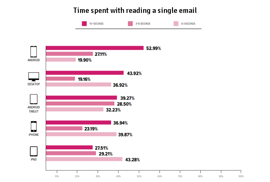 time-spent-with-email-reading