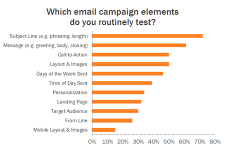 ab-testing-email-marketing-campaigns