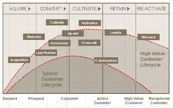 customer-lifecycle