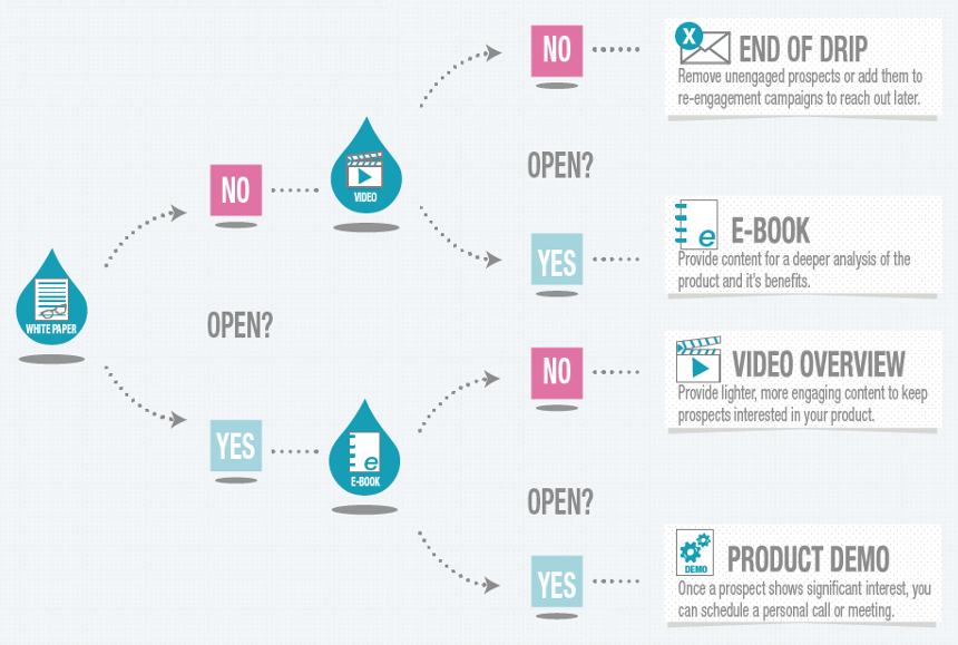 Quick Guide to Email Lead Nurturing