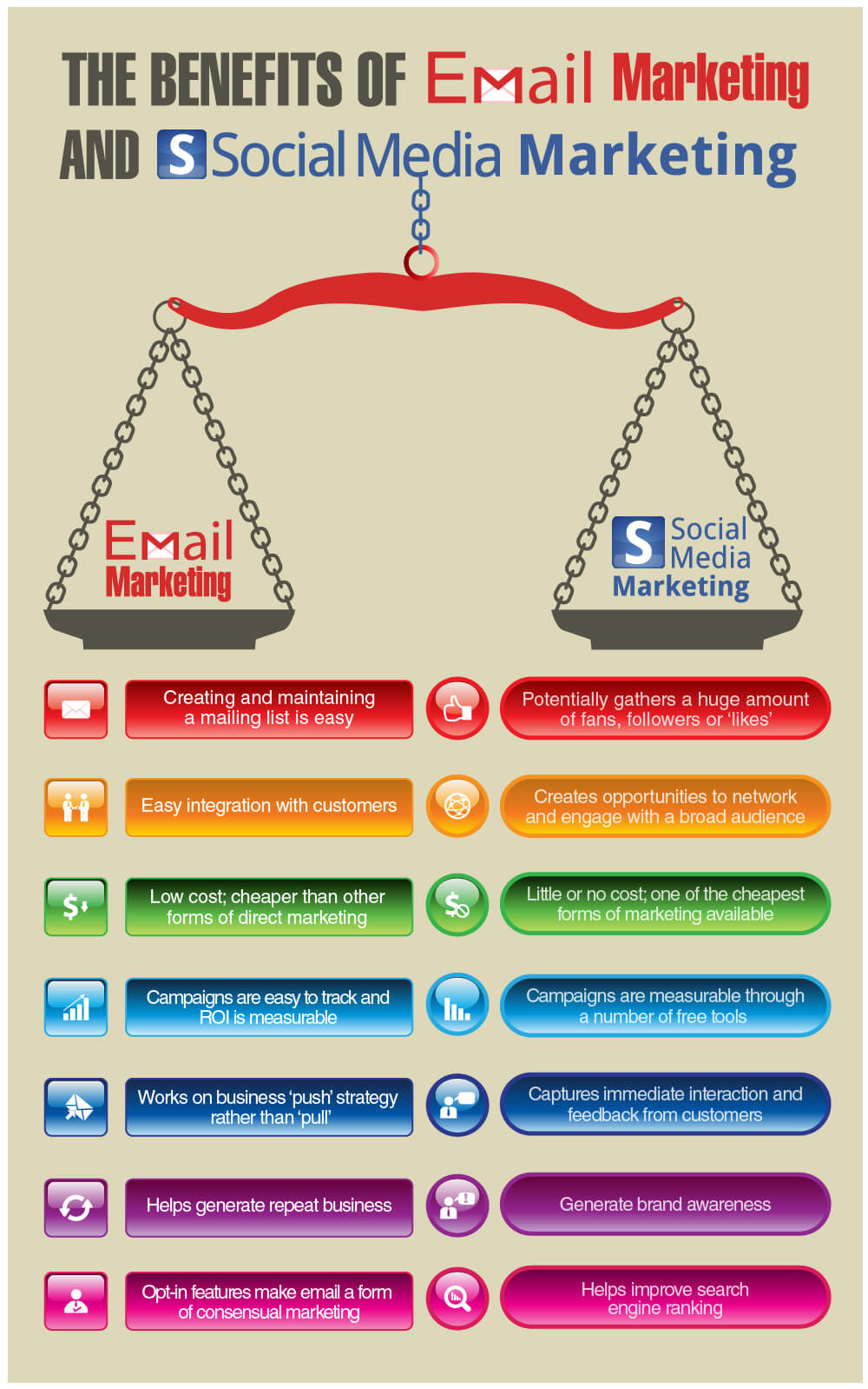 infografia_bebeficios_email_marketing_vs_socialmedia_marketing