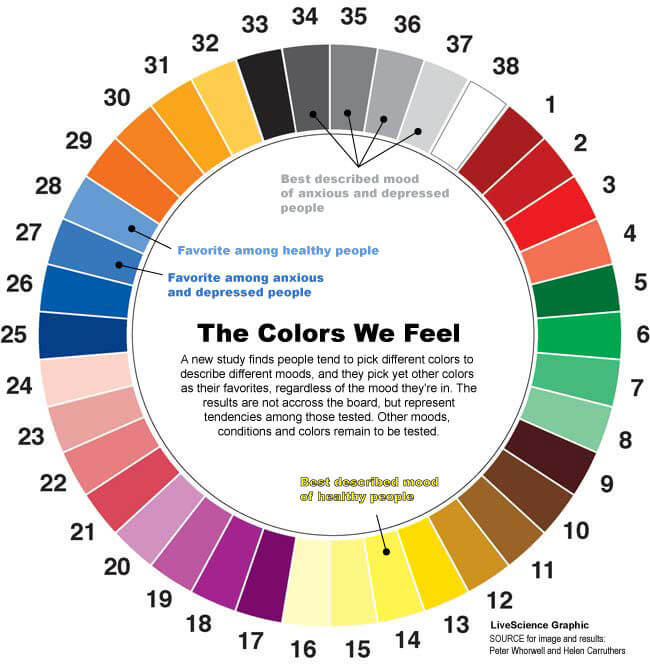 mood color wheel