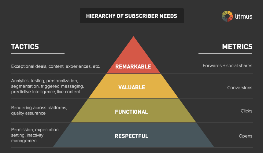 litmus-hierarchy_of_subscriber_needs