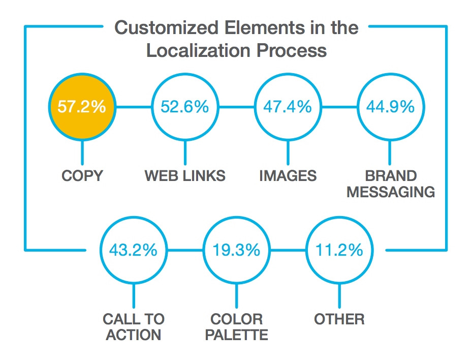 email-localization-study-2014