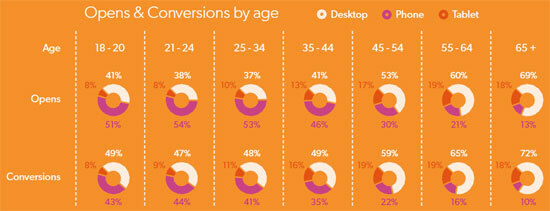 mobile email opens and conversions by age