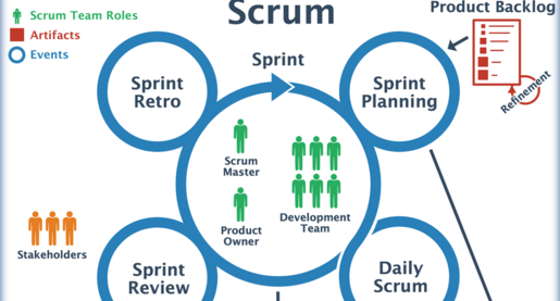 Scrum sprint diagram