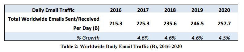 Daily Email Traffic - Radicati Email Statistics Report